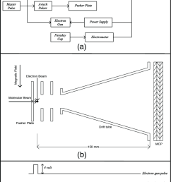 a block diagram of the data acquisition system b schematic of [ 720 x 1098 Pixel ]