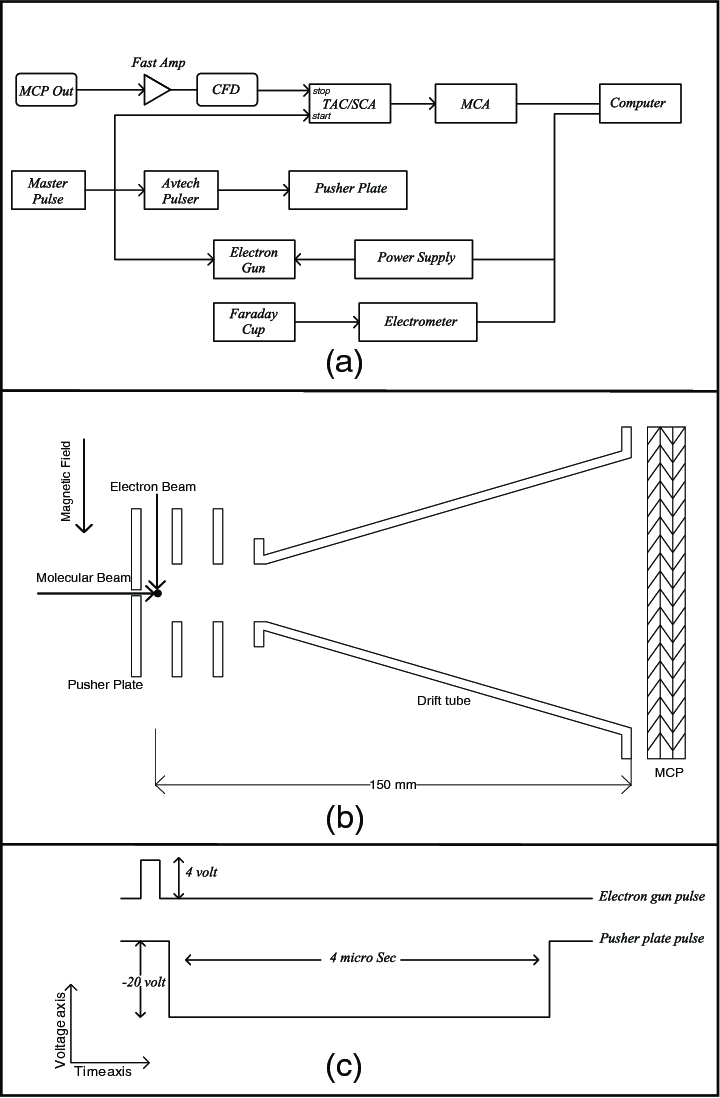medium resolution of  a block diagram of the data acquisition system b schematic of