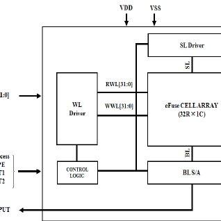 (PDF) Design of a 32-Bit eFuse OTP Memory for PMICs