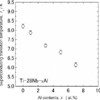 (PDF) ω-phase transformation and lattice modulation in