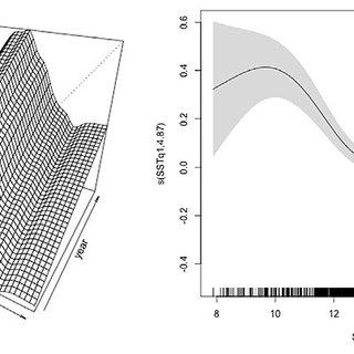 (PDF) Spatiotemporal abundance pattern of deep-water rose