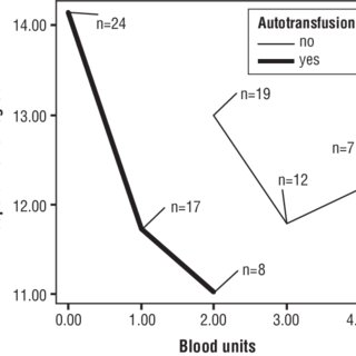 (PDF) Allogenic versus autologous transfusions: Comparison