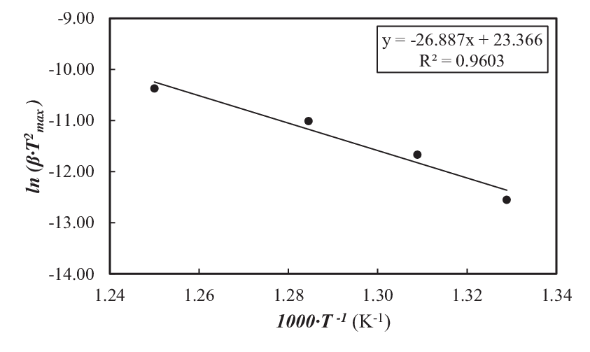 The plot for the thermal decomposition of diasporic