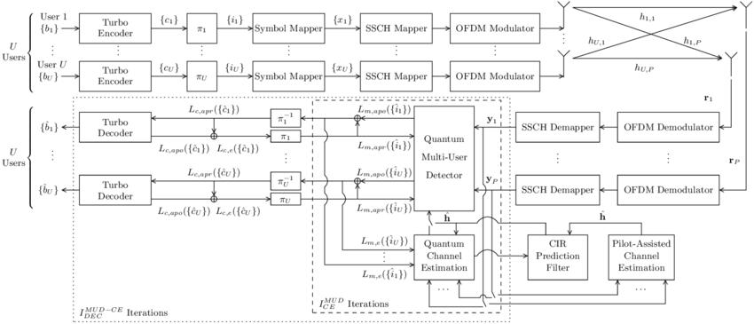 SDMA-OFDM uplink communication system's block diagram