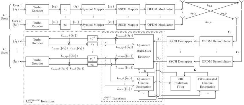 SDMA-OFDM uplink communication system's block diagram