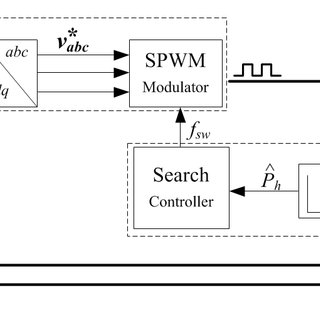 Control system block diagram for Tracking of Maximum