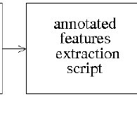 Block diagram of textual feature extraction step