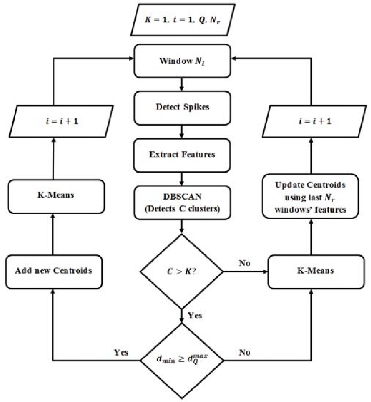 Flowchart of the proposed online clustering algorithm. 3