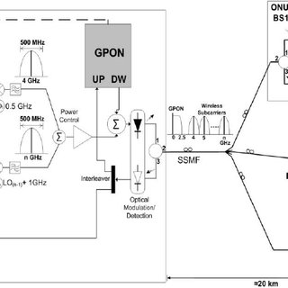 (PDF) Interoperability of GPON and WiMAX for network