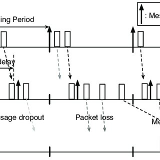Timing diagram for closed-loop control over a wireless