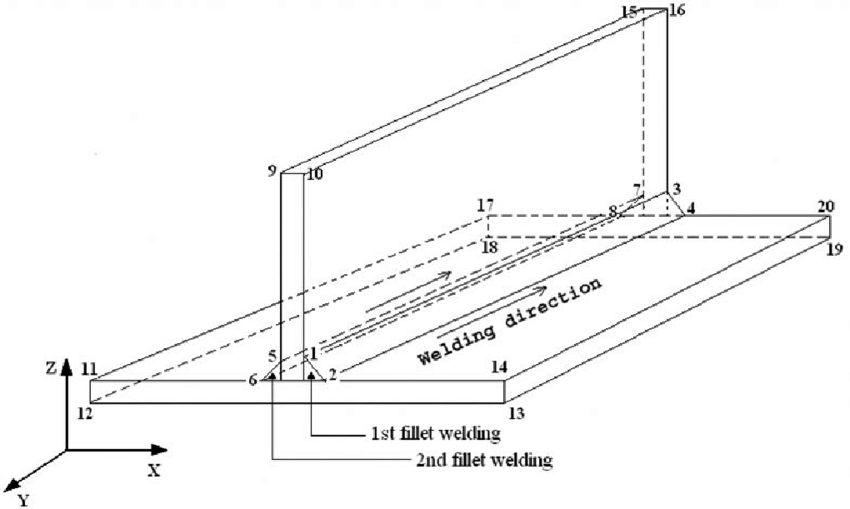 Schematic diagram of the fillet joint weld with numbered