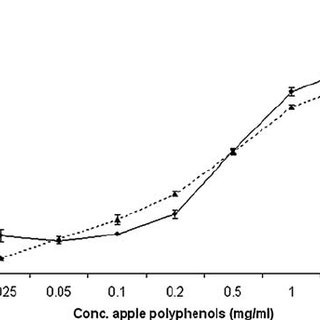 (PDF) Radioprotective properties of apple polyphenols: An