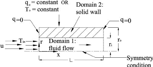 Schematic of conjugate heat transfer problem of flow