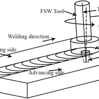 (PDF) Quantitative wear analysis of H13 steel tool during