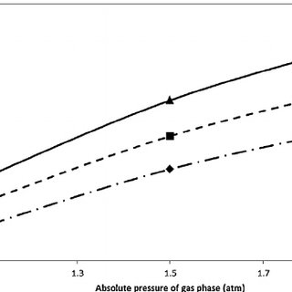 Effect of gas phase pressure on transient behavior of