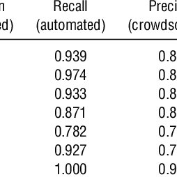 GMM and Dynamic GMM Estimation Results for Digital Camera