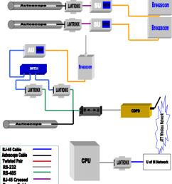 figure a11 1 long distance wireless autoscope configuration [ 850 x 960 Pixel ]