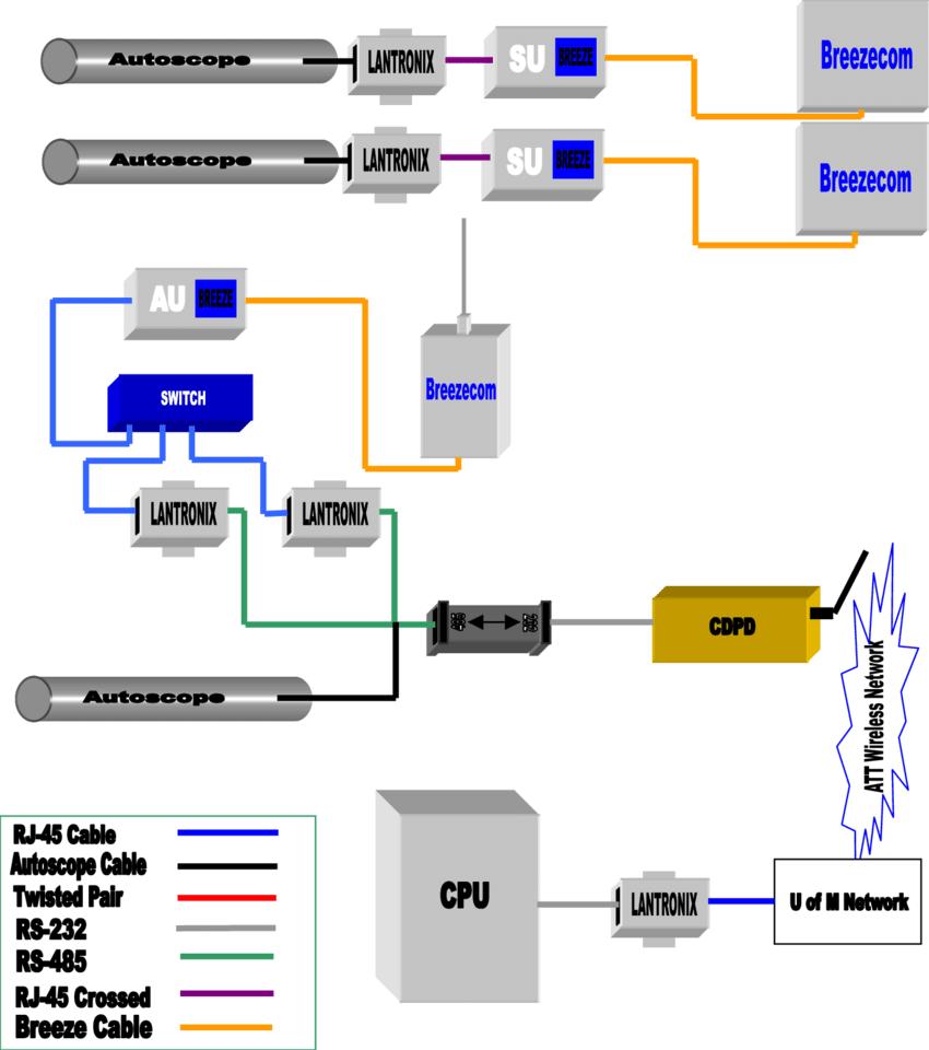 medium resolution of figure a11 1 long distance wireless autoscope configuration
