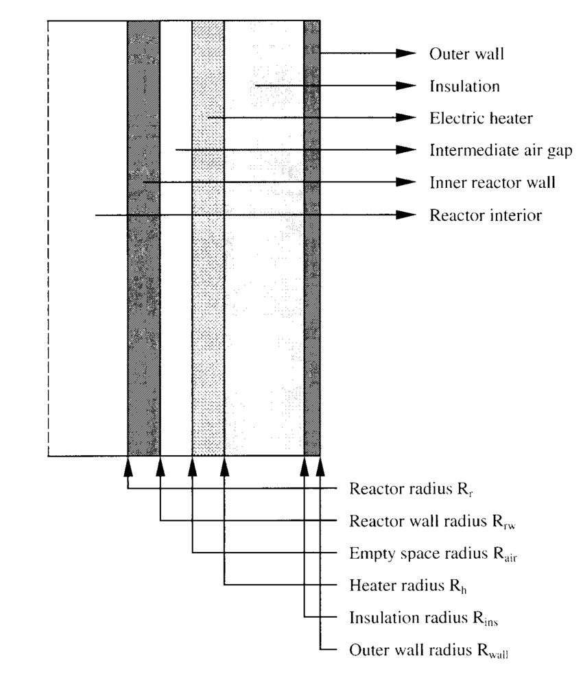 hight resolution of schematic of a vertical cross section of the cylindrical furnace reactor