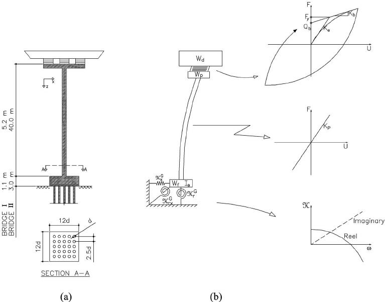 ͑ a ͒ Bridge and pile foundation system; ͑ b ͒ mechanical