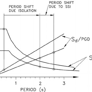 (PDF) Effect of Soil–Structure Interaction on Seismic