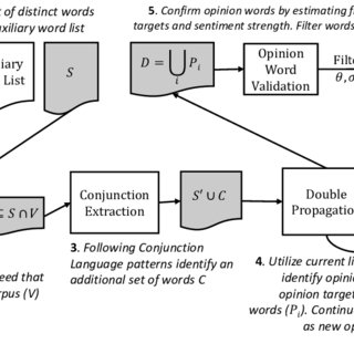 (PDF) Mining Domain-Specific Dictionaries of Opinion Words