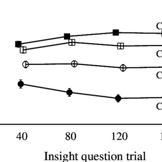 Average insight ratings across trials. Error bars