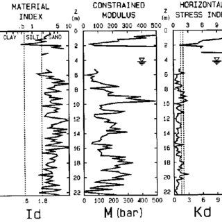 Chart for estimating soil type and unit weight γ