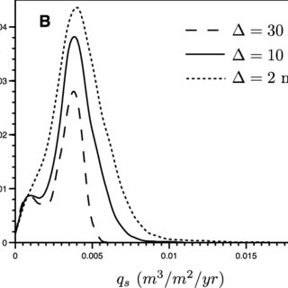 (PDF) A sub-grid scale closure for nonlinear hillslope