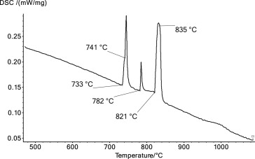 Experimental investigation of the Cu–Si phase diagram at x