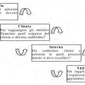 (PDF) Problematiche organizzative tra pubblico e privato