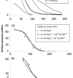 a pressure area p a isotherm curves of nafion at different subphases [ 850 x 1355 Pixel ]