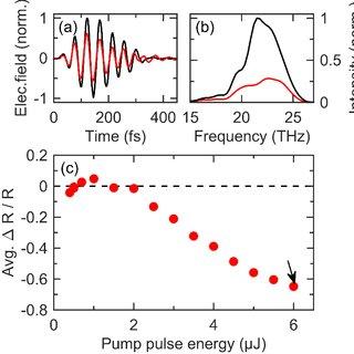 (PDF) Optical Activation of Germanium Plasmonic