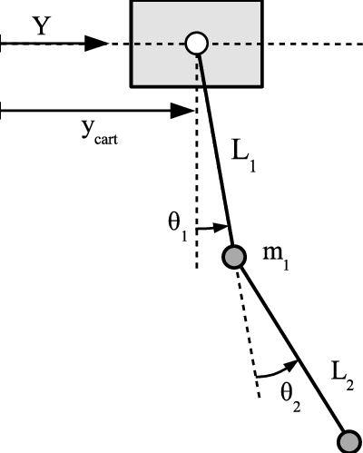 Kinematic model of the double pendulum crane used for the