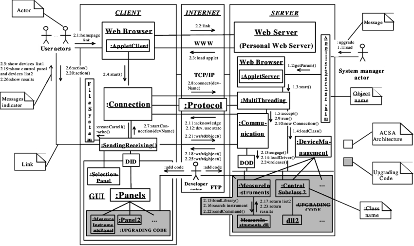 UML collaboration diagram of the client-server