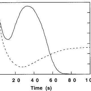 Disintegration behavior of tablet in the measuring head