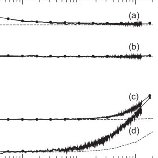 (PDF) Improvement of the accuracy of noise measurements by