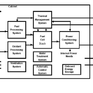 (PDF) GUIDANCE DOCUMENT FOR PERFORMING LCA ON FUEL CELLS