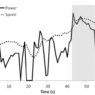 (PDF) Analysis of road sprint cycling performance.