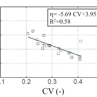 (PDF) Prediction of Unsaturated Relative Hydraulic