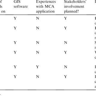 (PDF) Towards the Development of a Decision Support System