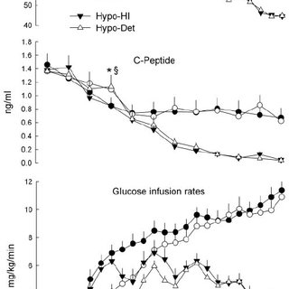 (PDF) Different Brain Responses to Hypoglycemia Induced by