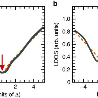 (PDF) Dual nature of magnetic dopants and competing trends