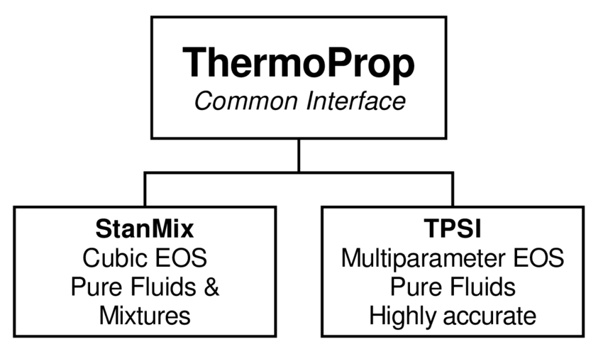 1: Block Diagram schematically showing the structure of