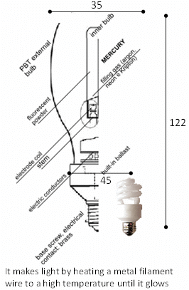 Compact Fluorescent Light Bulb with Integrated Ballast