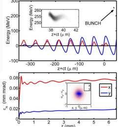 bunch quality top final longitudinal positionenergy distribution diagram pulse quality [ 850 x 964 Pixel ]
