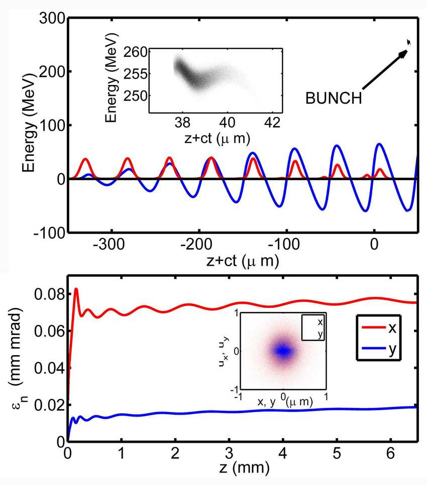 medium resolution of bunch quality top final longitudinal positionenergy distribution diagram pulse quality