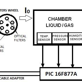 Block diagram of the designed spectrophotometer with