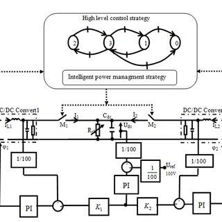 b): PSIM Power Stage Simulation for Three Phase DAB