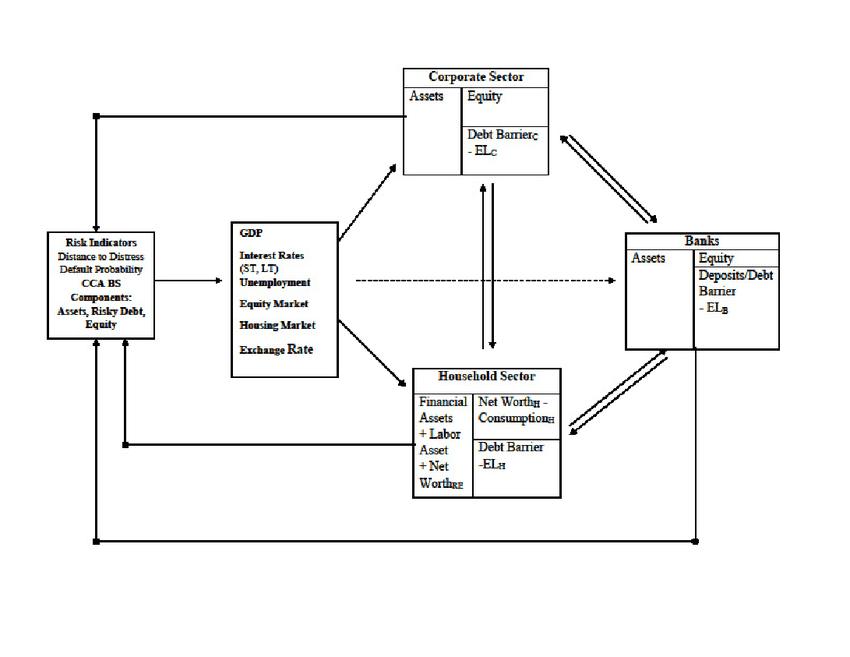 Integrated Macro-Financial Framework: Balance Sheet